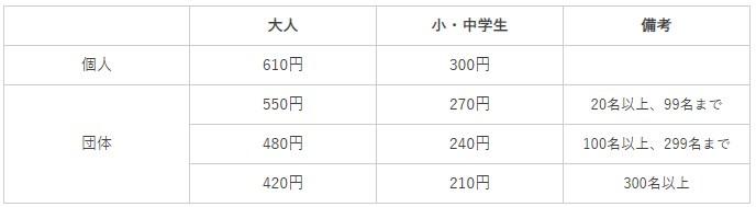 松本城の入場料はいくらかかるの?